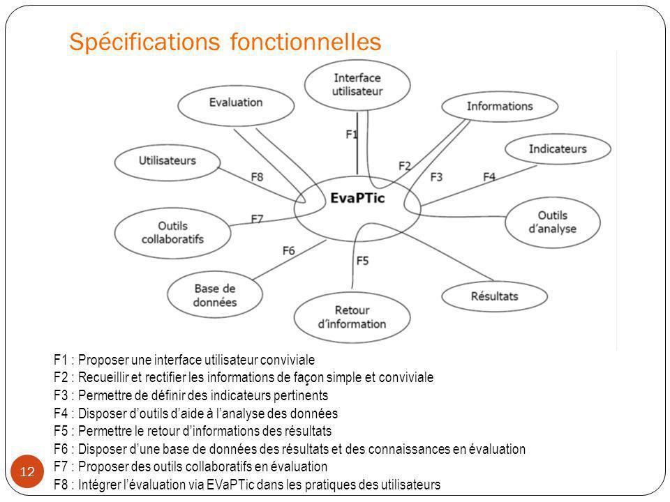 Spécifications fonctionnelles 12 F1 : Proposer une interface utilisateur conviviale F2 : Recueillir et rectifier les informations de façon simple et c