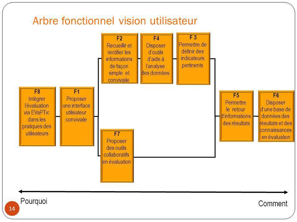 Arbre fonctionnel vision utilisateur 14 F1 Proposer une interface utilisateur conviviale F2 Recueillir et rectifier les informations de façon simple e