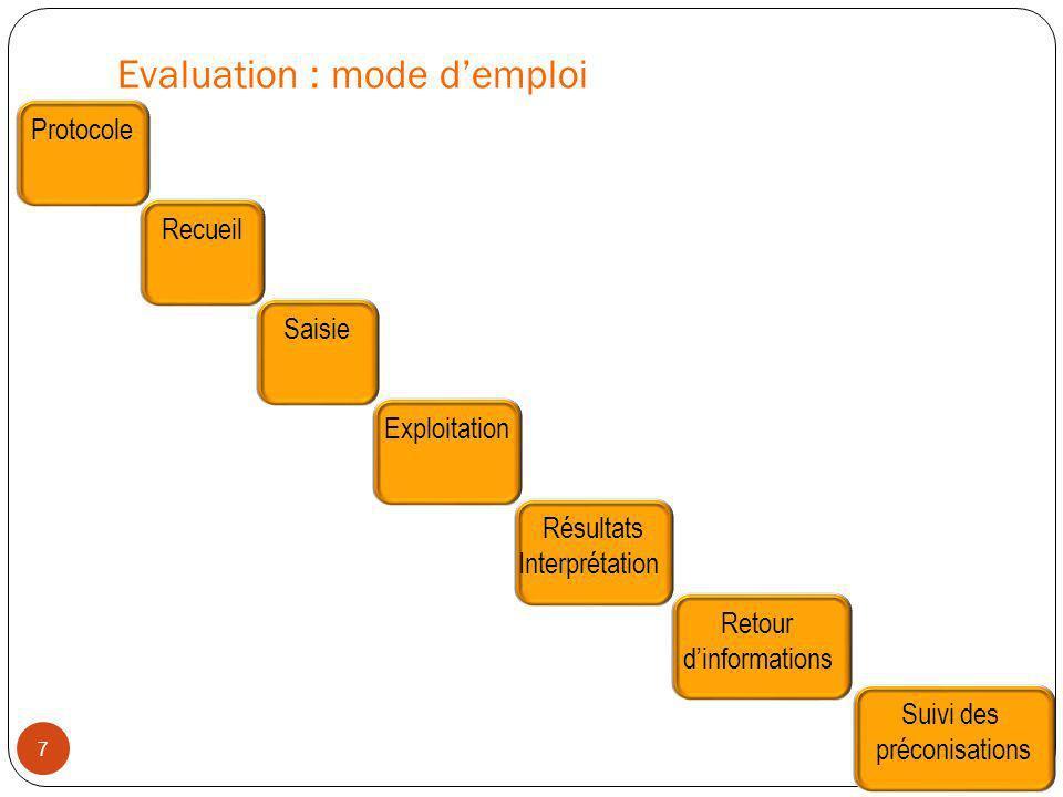 Evaluation : mode demploi 7 Protocole Recueil Saisie Exploitation Résultats Interprétation Retour dinformations Suivi des préconisations