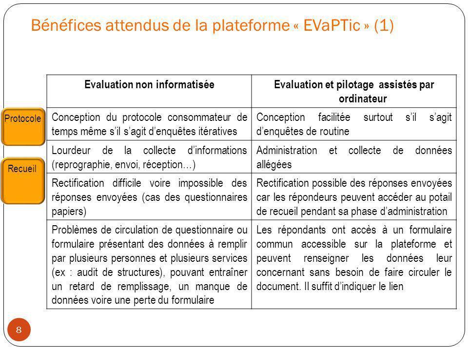 Bénéfices attendus de la plateforme « EVaPTic » (1) Evaluation non informatiséeEvaluation et pilotage assistés par ordinateur Conception du protocole