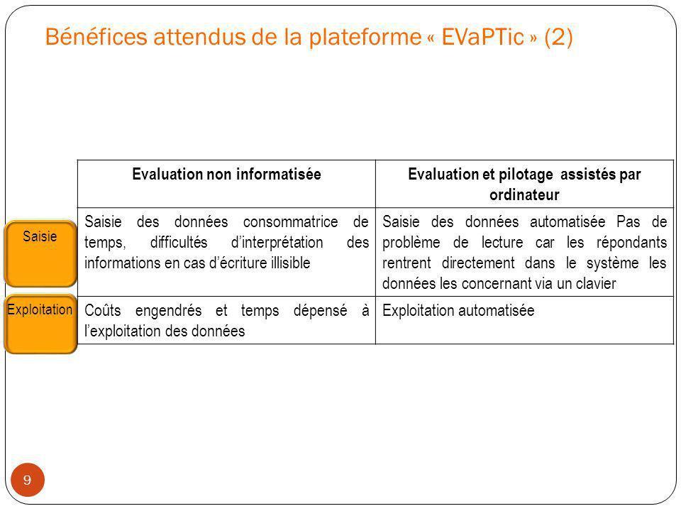 Bénéfices attendus de la plateforme « EVaPTic » (2) Evaluation non informatiséeEvaluation et pilotage assistés par ordinateur Saisie des données conso