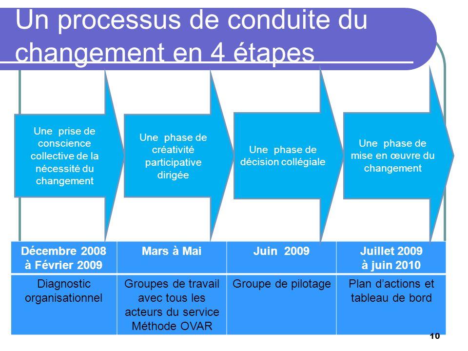 Un processus de conduite du changement en 4 étapes Décembre 2008 à Février 2009 Mars à MaiJuin 2009Juillet 2009 à juin 2010 Diagnostic organisationnel