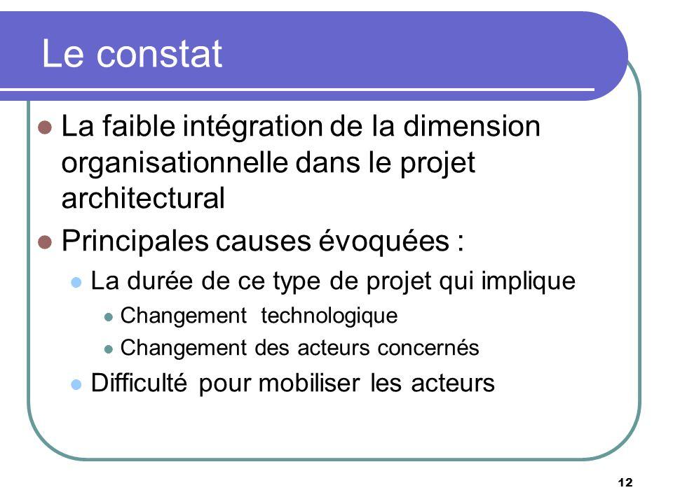 Le constat La faible intégration de la dimension organisationnelle dans le projet architectural Principales causes évoquées : La durée de ce type de p