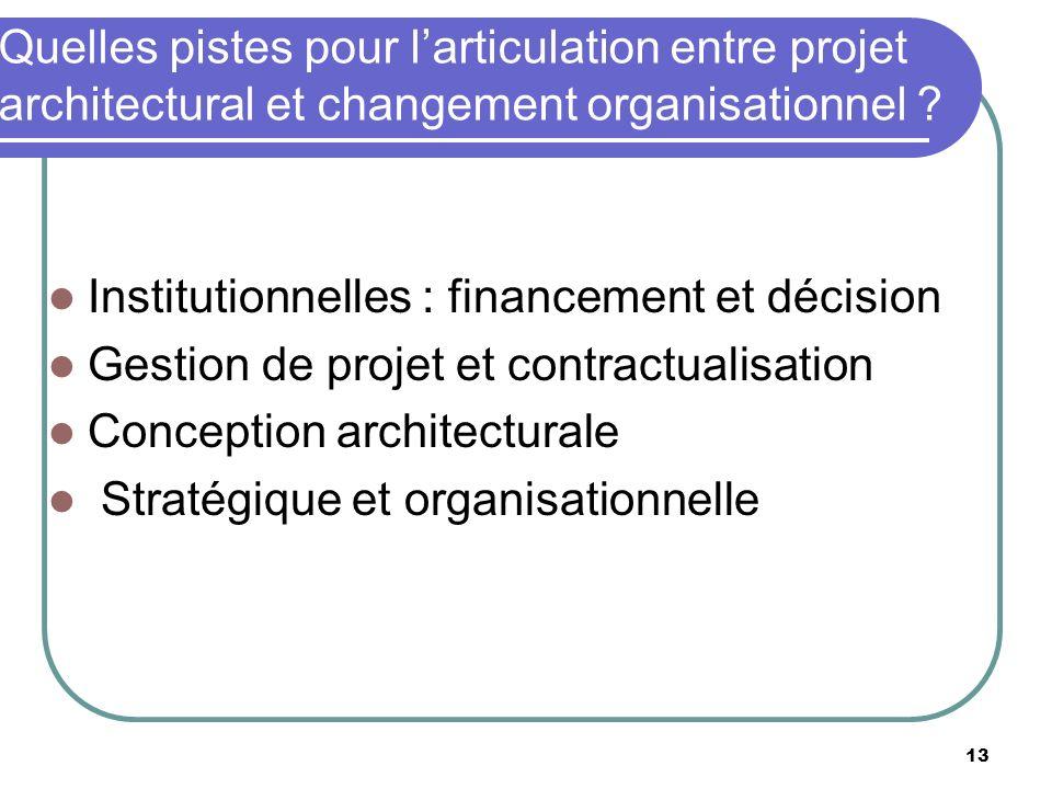 Quelles pistes pour larticulation entre projet architectural et changement organisationnel ? Institutionnelles : financement et décision Gestion de pr