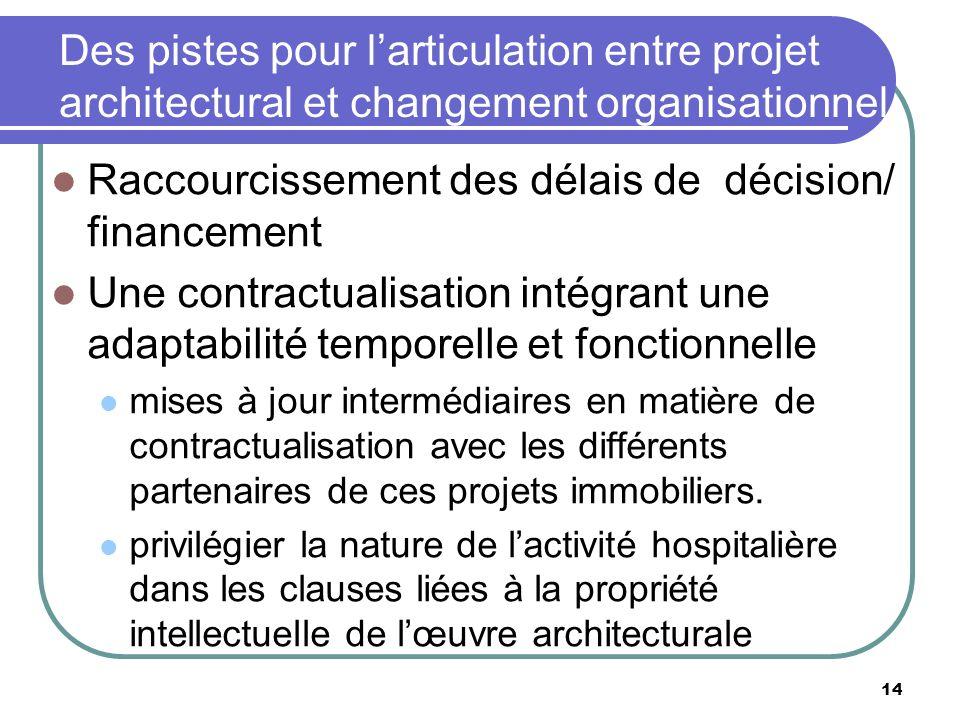 Des pistes pour larticulation entre projet architectural et changement organisationnel Raccourcissement des délais de décision/ financement Une contra