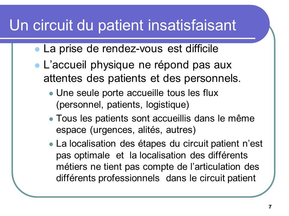 Un circuit du patient insatisfaisant La prise de rendez-vous est difficile Laccueil physique ne répond pas aux attentes des patients et des personnels