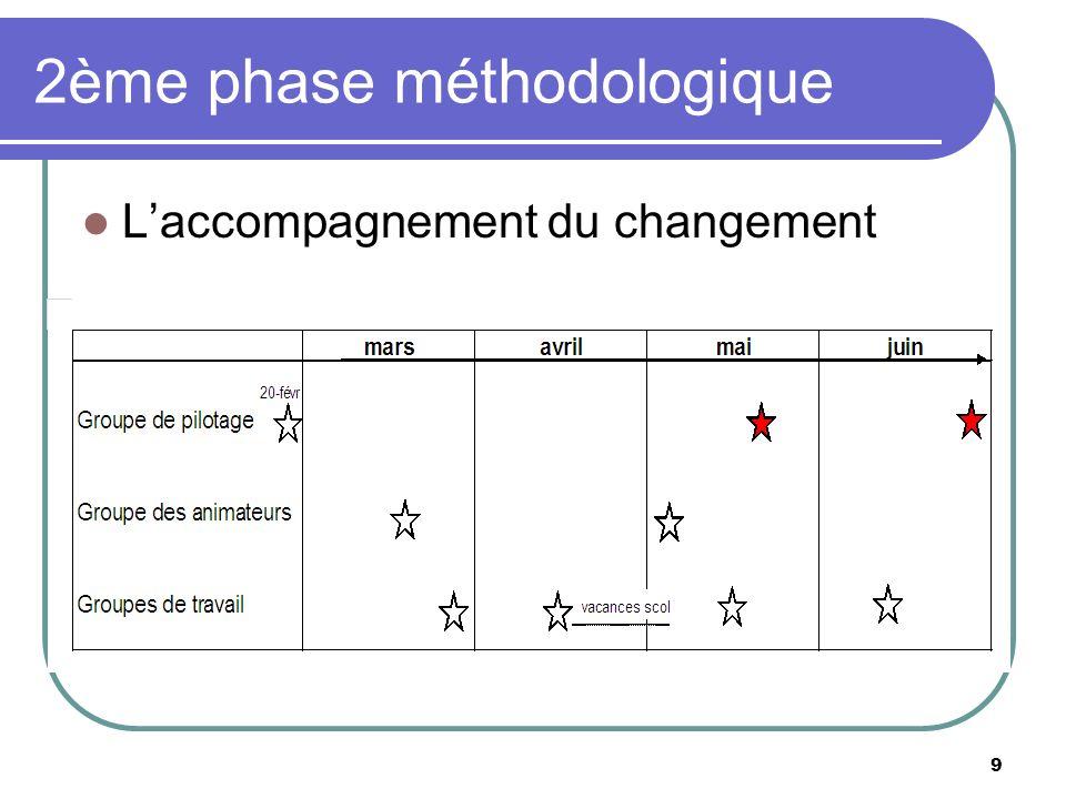 2ème phase méthodologique Laccompagnement du changement 9
