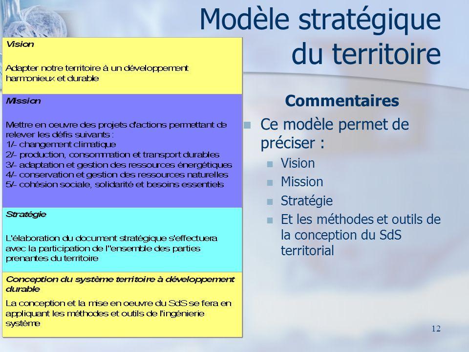 Modèle stratégique du territoire Commentaires Ce modèle permet de préciser : Vision Mission Stratégie Et les méthodes et outils de la conception du SdS territorial 12