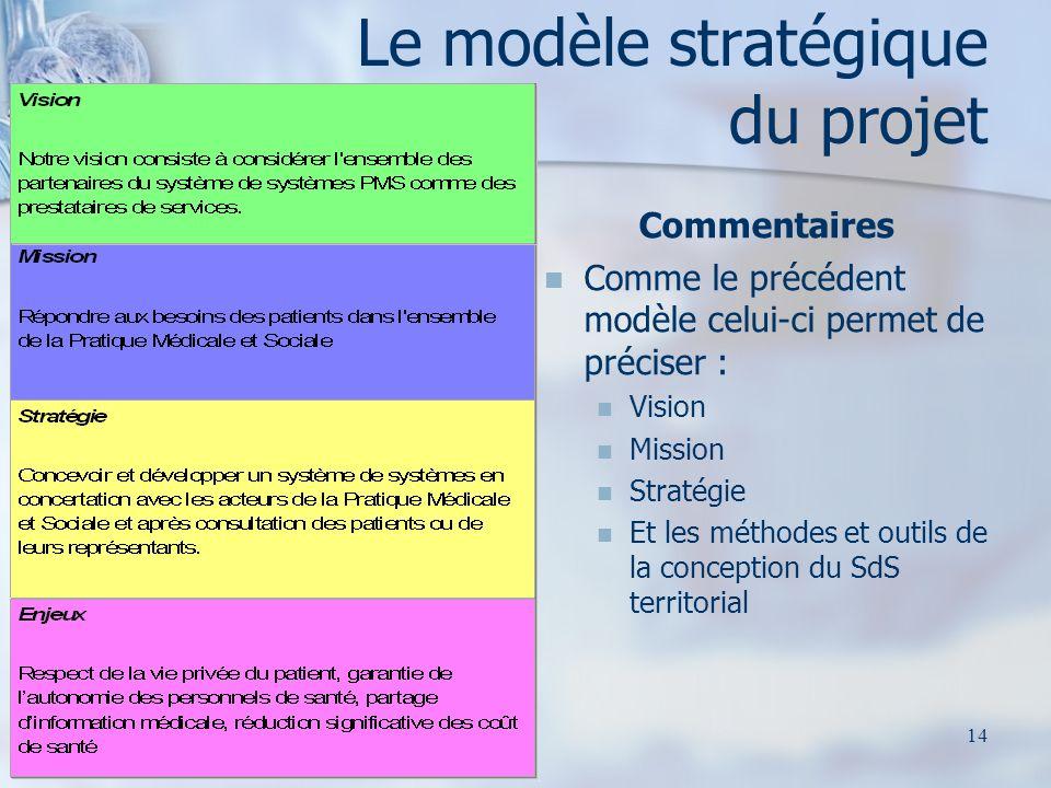 Le modèle stratégique du projet Commentaires Comme le précédent modèle celui-ci permet de préciser : Vision Mission Stratégie Et les méthodes et outils de la conception du SdS territorial 14