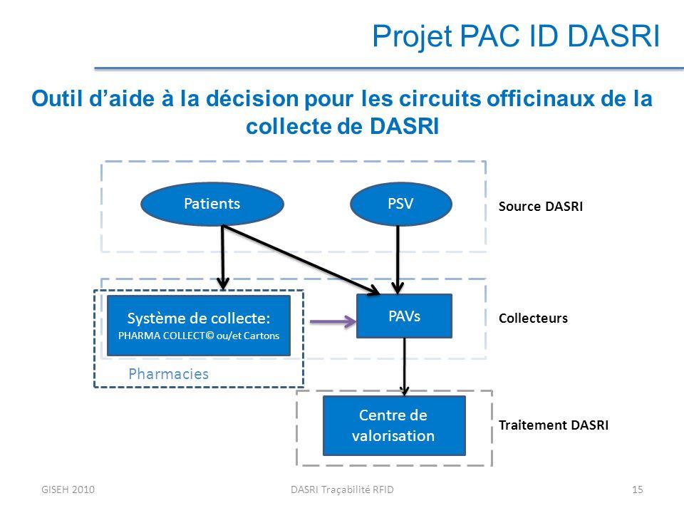 GISEH 2010DASRI Traçabilité RFID15 Projet PAC ID DASRI Outil daide à la décision pour les circuits officinaux de la collecte de DASRI PatientsPSV Système de collecte: PHARMA COLLECT© ou/et Cartons PAVs Centre de valorisation Traitement DASRI Collecteurs Source DASRI Pharmacies