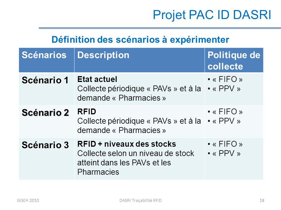 GISEH 2010DASRI Traçabilité RFID18 Projet PAC ID DASRI Définition des scénarios à expérimenter ScénariosDescriptionPolitique de collecte Scénario 1 Etat actuel Collecte périodique « PAVs » et à la demande « Pharmacies » « FIFO » « PPV » Scénario 2 RFID Collecte périodique « PAVs » et à la demande « Pharmacies » « FIFO » « PPV » Scénario 3 RFID + niveaux des stocks Collecte selon un niveau de stock atteint dans les PAVs et les Pharmacies « FIFO » « PPV »