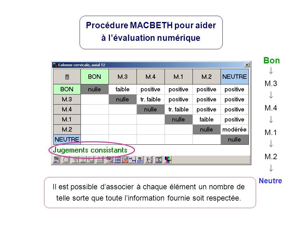 Neutre Bon M.3 M.4 M.1 M.2 Procédure MACBETH pour aider à lévaluation numérique Il est possible dassocier à chaque élément un nombre de telle sorte que toute linformation fournie soit respectée.