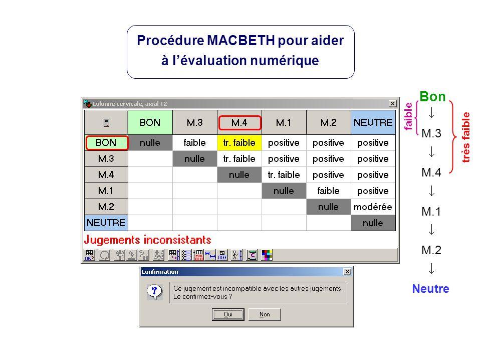 Neutre Bon M.3 M.4 M.1 M.2 très faible Procédure MACBETH pour aider à lévaluation numérique faible