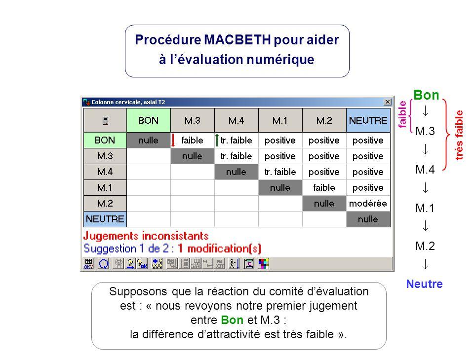 Neutre Bon M.3 M.4 M.1 M.2 très faible Supposons que la réaction du comité dévaluation est : « nous revoyons notre premier jugement entre Bon et M.3 : la différence dattractivité est très faible ».