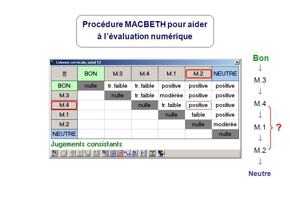Neutre Bon M.3 M.4 M.1 M.2 Procédure MACBETH pour aider à lévaluation numérique