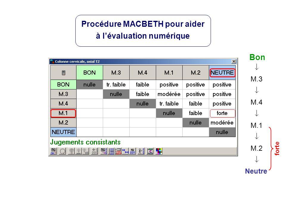 Neutre Bon M.3 M.4 M.1 M.2 forte Procédure MACBETH pour aider à lévaluation numérique