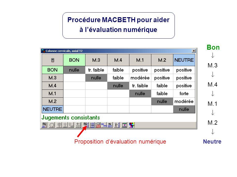Neutre Bon M.3 M.4 M.1 M.2 Proposition dévaluation numérique Procédure MACBETH pour aider à lévaluation numérique