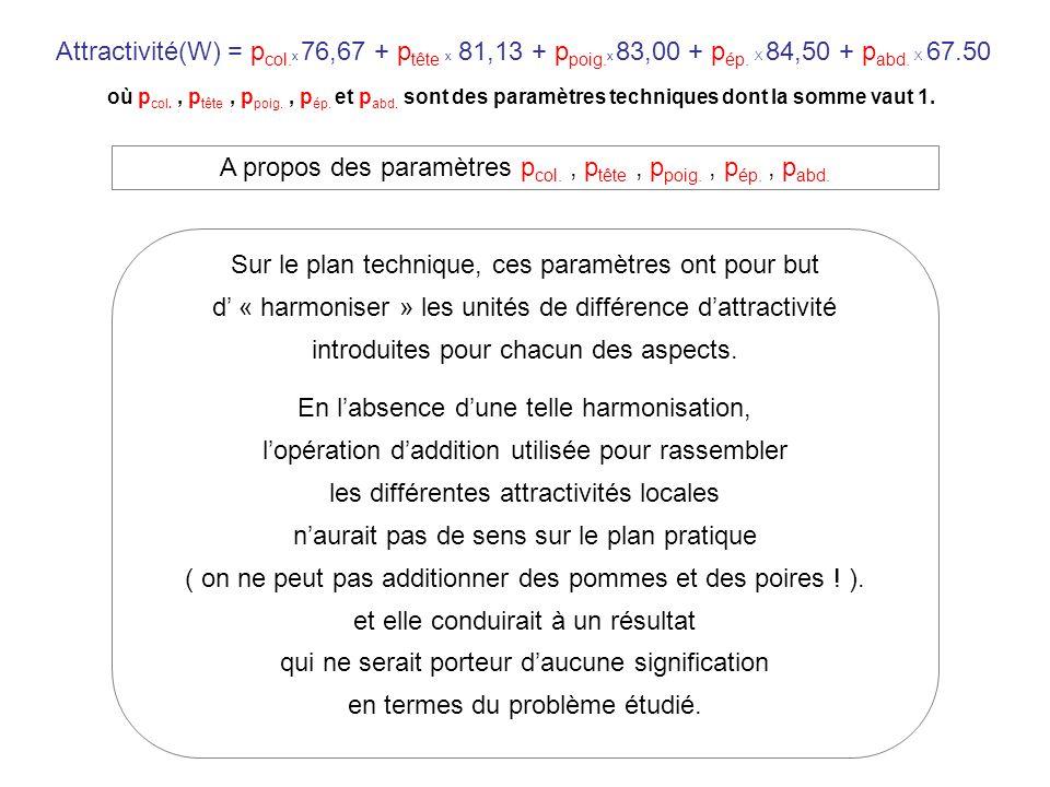 Attractivité(W) = p col. x 76,67 + p tête x 81,13 + p poig.
