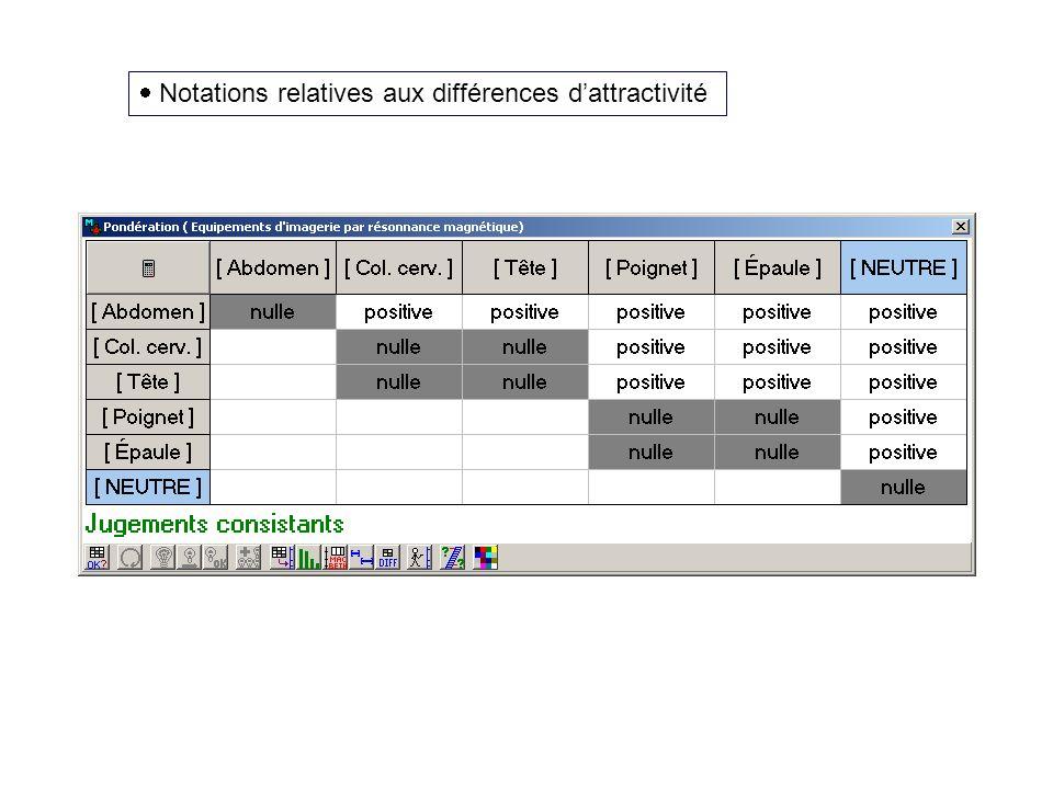 Notations relatives aux différences dattractivité