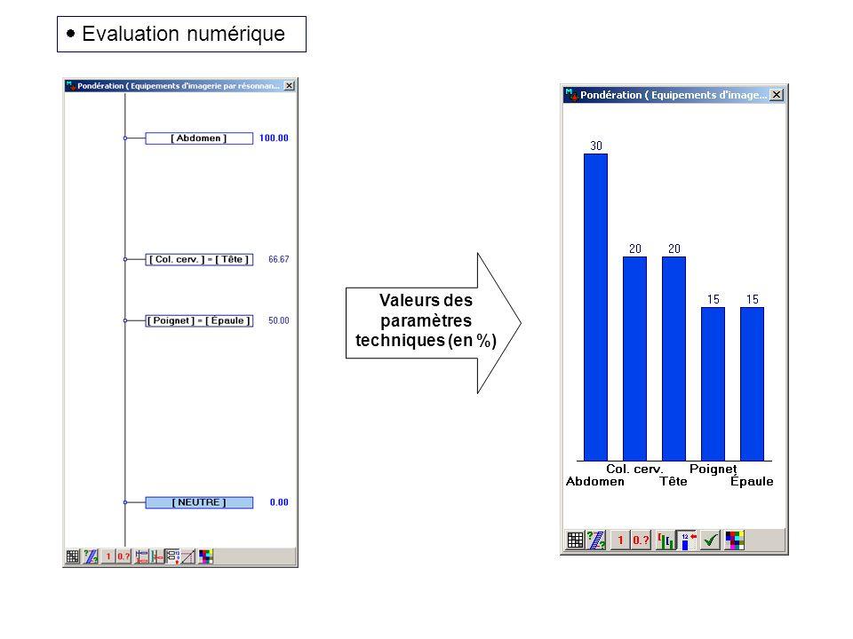 Valeurs des paramètres techniques (en %) Evaluation numérique