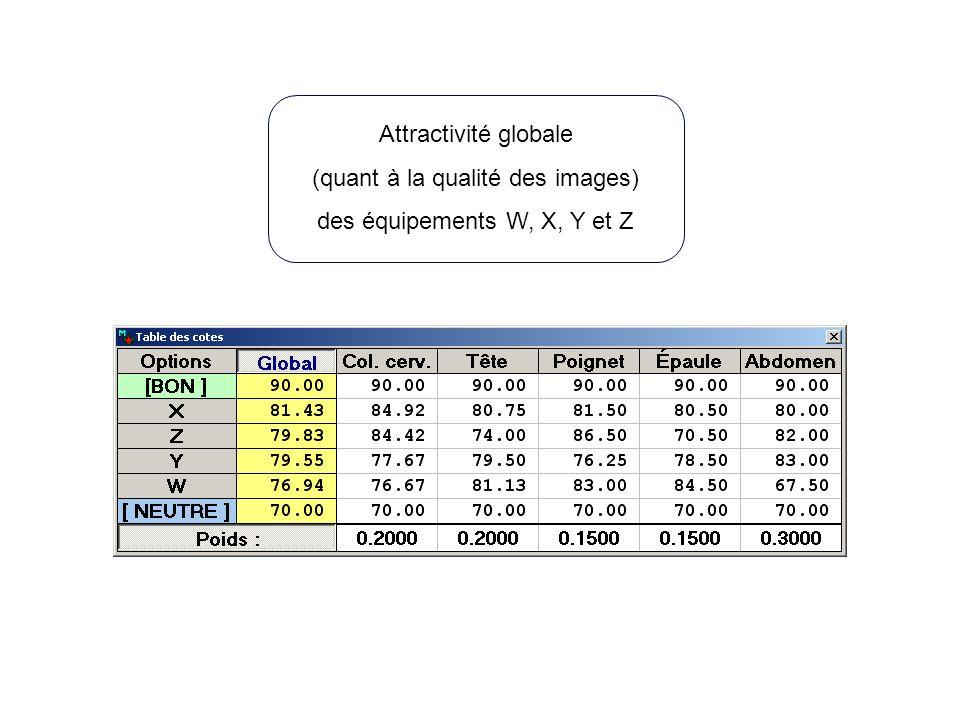 Attractivité globale (quant à la qualité des images) des équipements W, X, Y et Z