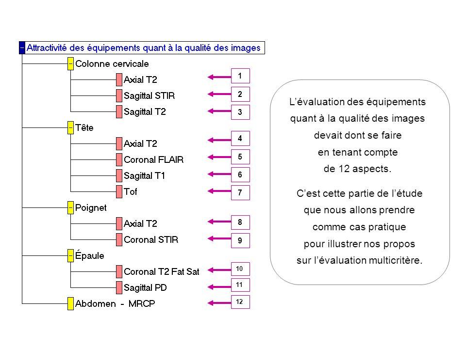 1 2 3 4 5 6 7 8 9 10 11 12 Lévaluation des équipements quant à la qualité des images devait dont se faire en tenant compte de 12 aspects.