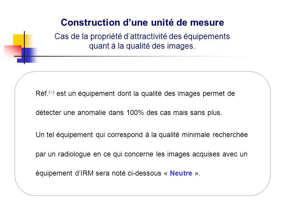 Construction dune unité de mesure Cas de la propriété dattractivité des équipements quant à la qualité des images.