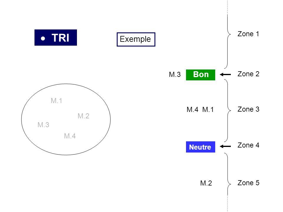 TRI M.1 M.2 M.3 M.4 M.3 M.1 M.2 Neutre Bon Zone 2 Zone 3 Zone 4 Zone 1 Zone 5 M.4 Exemple