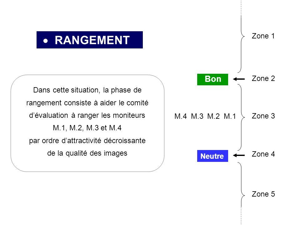 RANGEMENT Dans cette situation, la phase de rangement consiste à aider le comité dévaluation à ranger les moniteurs M.1, M.2, M.3 et M.4 par ordre dattractivité décroissante de la qualité des images M.3M.4M.1 Neutre Bon Zone 2 Zone 3 Zone 4 Zone 1 M.2 Zone 5