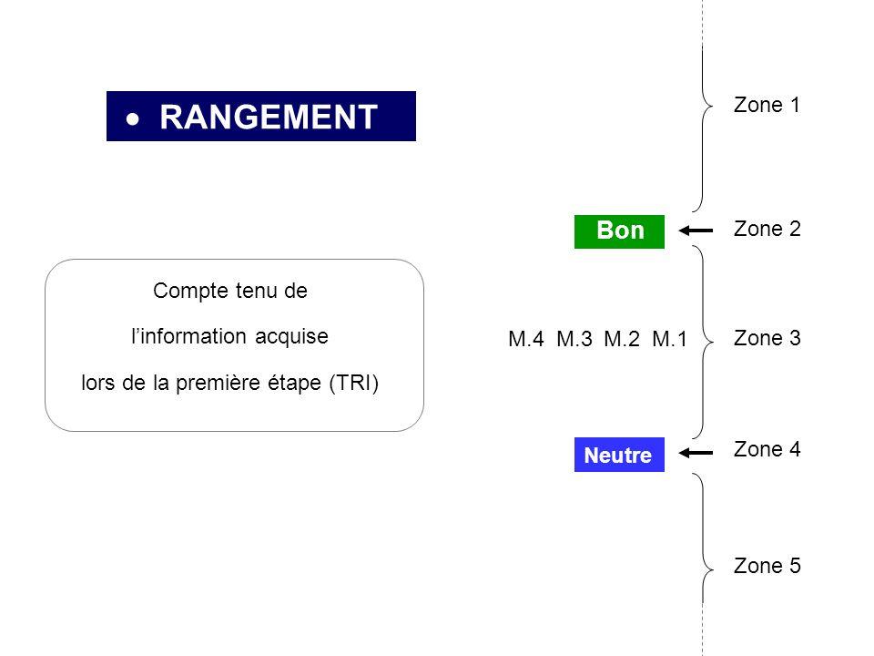 RANGEMENT Compte tenu de linformation acquise lors de la première étape (TRI) M.3M.4M.1 Neutre Bon Zone 2 Zone 3 Zone 4 Zone 1 M.2 Zone 5