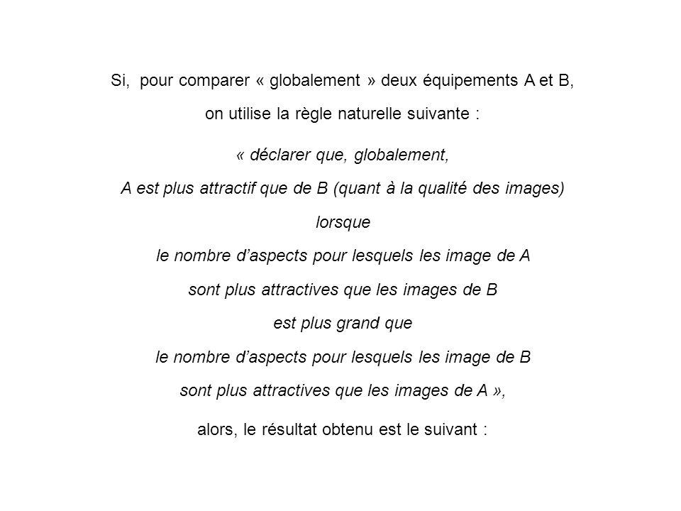 Si, pour comparer « globalement » deux équipements A et B, on utilise la règle naturelle suivante : « déclarer que, globalement, A est plus attractif que de B (quant à la qualité des images) lorsque le nombre daspects pour lesquels les image de A sont plus attractives que les images de B est plus grand que le nombre daspects pour lesquels les image de B sont plus attractives que les images de A », alors, le résultat obtenu est le suivant :