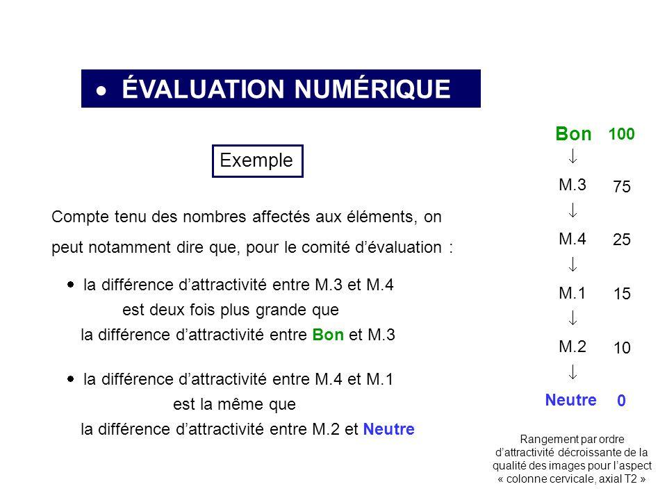 ÉVALUATION NUMÉRIQUE Neutre Bon M.3 M.4 M.1 M.2 Rangement par ordre dattractivité décroissante de la qualité des images pour laspect « colonne cervicale, axial T2 » Exemple Compte tenu des nombres affectés aux éléments, on peut notamment dire que, pour le comité dévaluation : la différence dattractivité entre M.3 et M.4 est deux fois plus grande que la différence dattractivité entre Bon et M.3 la différence dattractivité entre M.4 et M.1 est la même que la différence dattractivité entre M.2 et Neutre 100 0 75 25 15 10