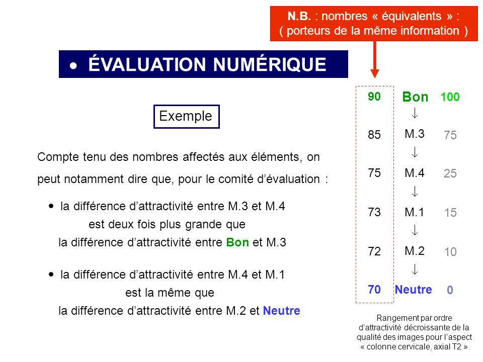 ÉVALUATION NUMÉRIQUE Neutre Bon M.3 M.4 M.1 M.2 Rangement par ordre dattractivité décroissante de la qualité des images pour laspect « colonne cervicale, axial T2 » Exemple Compte tenu des nombres affectés aux éléments, on peut notamment dire que, pour le comité dévaluation : la différence dattractivité entre M.3 et M.4 est deux fois plus grande que la différence dattractivité entre Bon et M.3 la différence dattractivité entre M.4 et M.1 est la même que la différence dattractivité entre M.2 et Neutre 100 0 75 25 15 10 90 70 85 75 73 72 N.B.