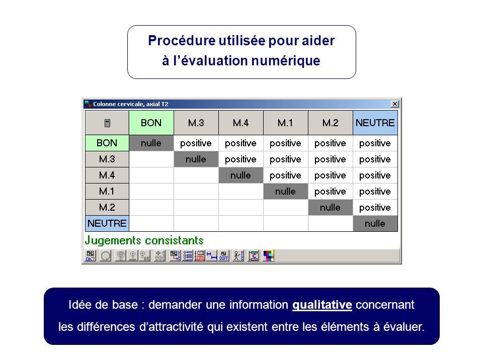 Procédure utilisée pour aider à lévaluation numérique Idée de base : demander une information qualitative concernant les différences dattractivité qui existent entre les éléments à évaluer.