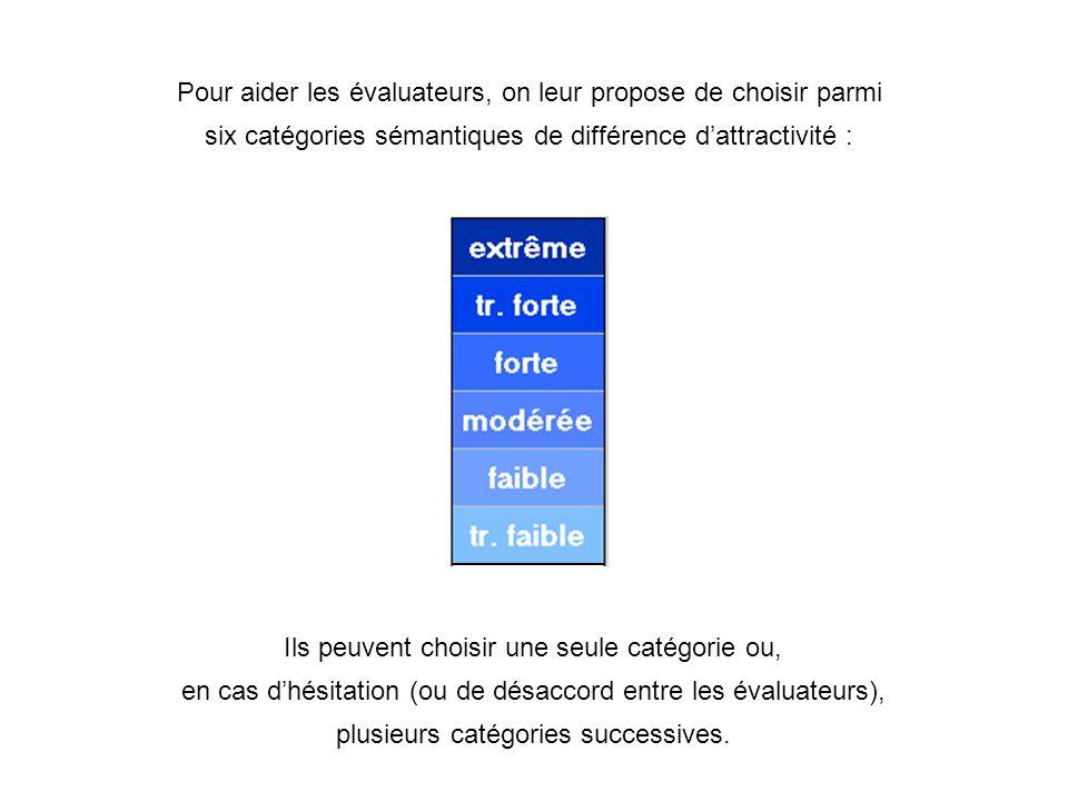 Ils peuvent choisir une seule catégorie ou, en cas dhésitation (ou de désaccord entre les évaluateurs), plusieurs catégories successives.