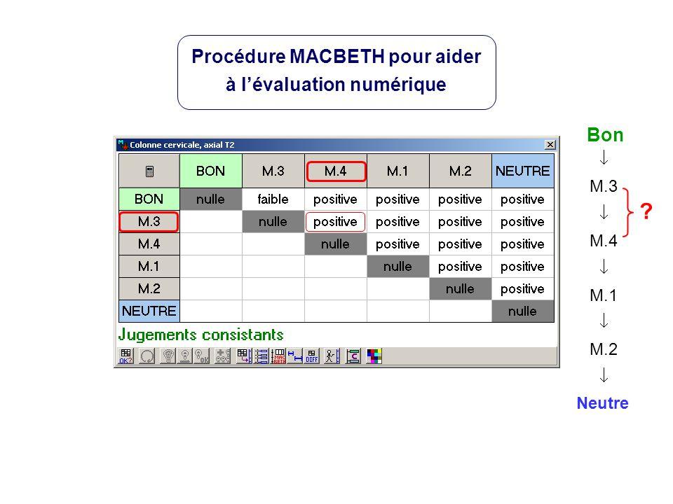 Neutre Bon M.3 M.4 M.1 M.2 ? Procédure MACBETH pour aider à lévaluation numérique
