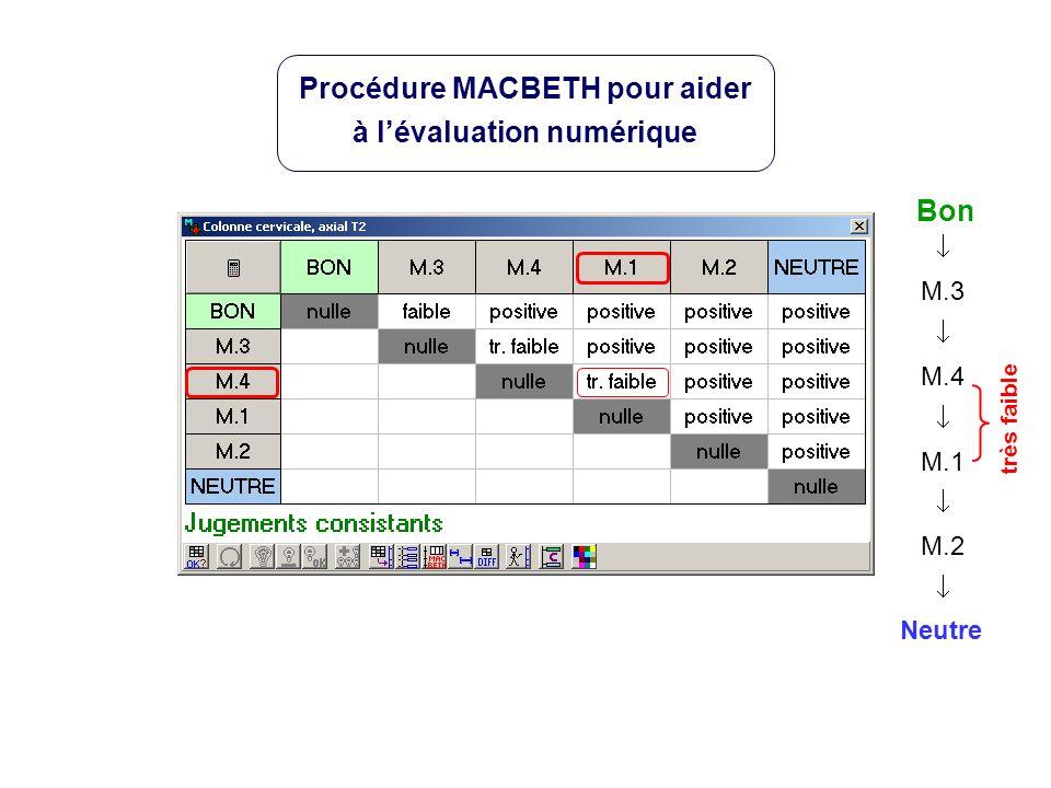 Neutre Bon M.3 M.4 M.1 M.2 très faible Procédure MACBETH pour aider à lévaluation numérique
