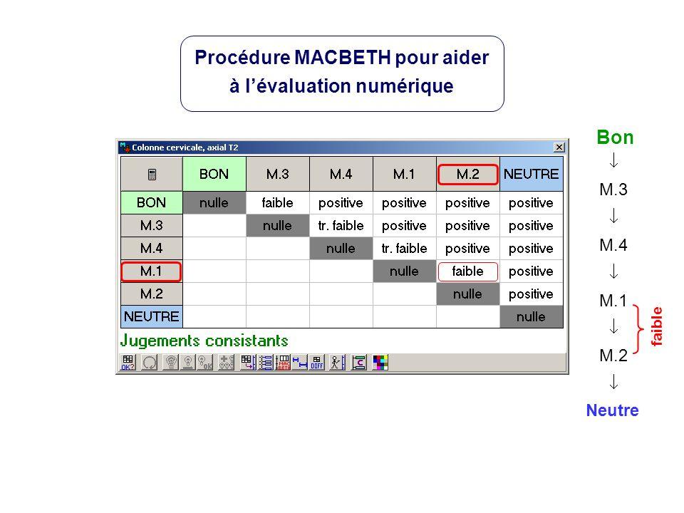 Neutre Bon M.3 M.4 M.1 M.2 faible Procédure MACBETH pour aider à lévaluation numérique