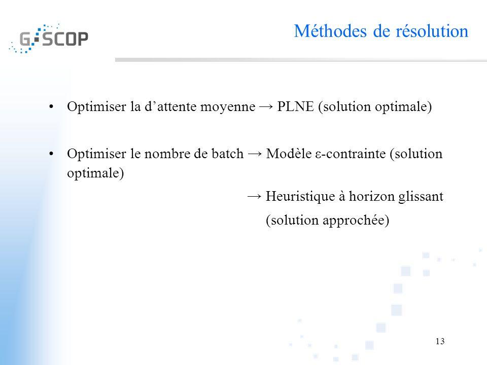 13 Optimiser la dattente moyenne PLNE (solution optimale) Optimiser le nombre de batch Modèle ε-contrainte (solution optimale) Heuristique à horizon g