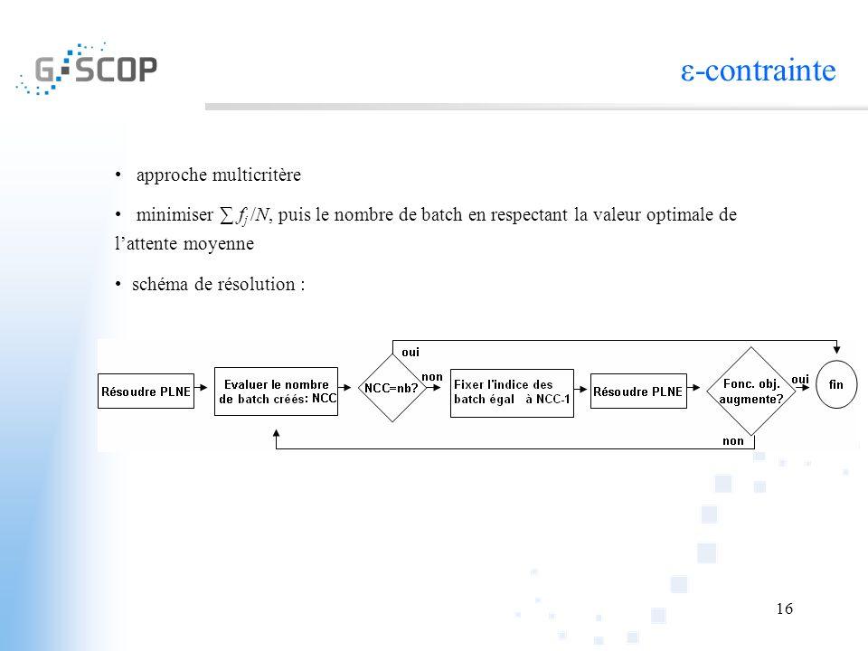 16 ε-contrainte approche multicritère minimiser f j /N, puis le nombre de batch en respectant la valeur optimale de lattente moyenne schéma de résolut