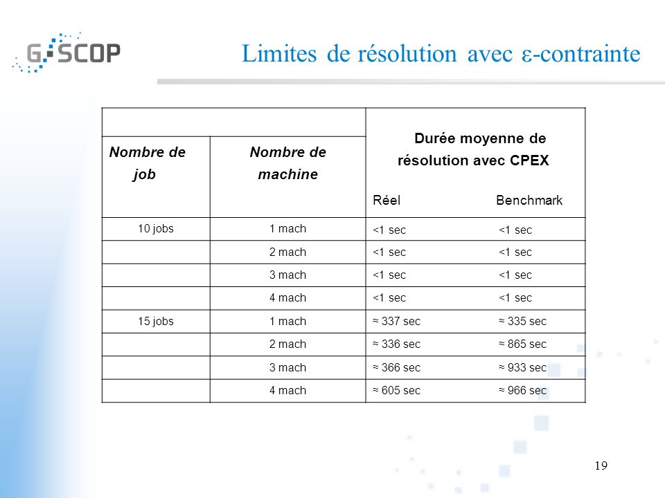 19 Limites de résolution avec ε-contrainte Durée moyenne de résolution avec CPEX Nombre de job Nombre de machine Réel Benchmark 10 jobs1 mach <1 sec 2