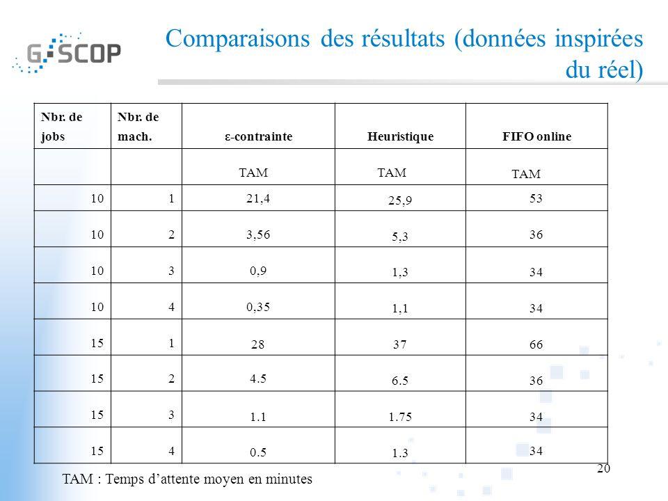20 Comparaisons des résultats (données inspirées du réel) TAM : Temps dattente moyen en minutes Nbr. de jobs Nbr. de mach.ε-contrainteHeuristiqueFIFO