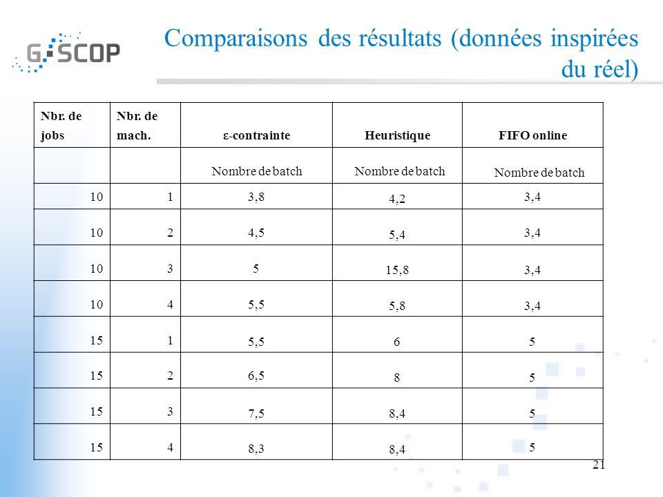 21 Comparaisons des résultats (données inspirées du réel) Nbr. de jobs Nbr. de mach.ε-contrainteHeuristiqueFIFO online Nombre de batch 1013,8 4,24,2 3