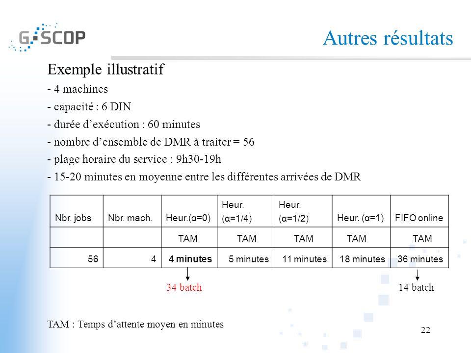22 Autres résultats Exemple illustratif - 4 machines - capacité : 6 DIN - durée dexécution : 60 minutes - nombre densemble de DMR à traiter = 56 - pla