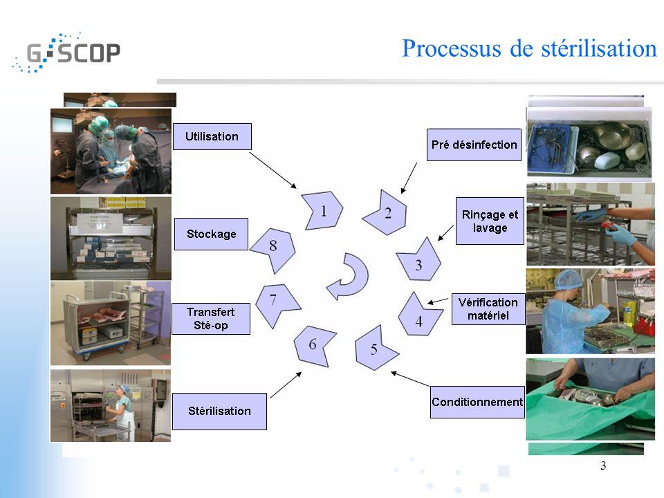 3 Processus de stérilisation