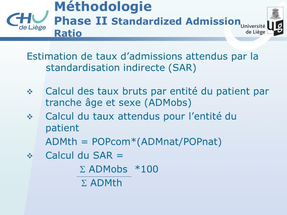 Méthodologie Phase II Standardized Admission Ratio Estimation de taux dadmissions attendus par la standardisation indirecte (SAR) Calcul des taux bruts par entité du patient par tranche âge et sexe (ADMobs) Calcul du taux attendus pour lentité du patient ADMth = POPcom*(ADMnat/POPnat) Calcul du SAR = ADMobs *100 ADMth