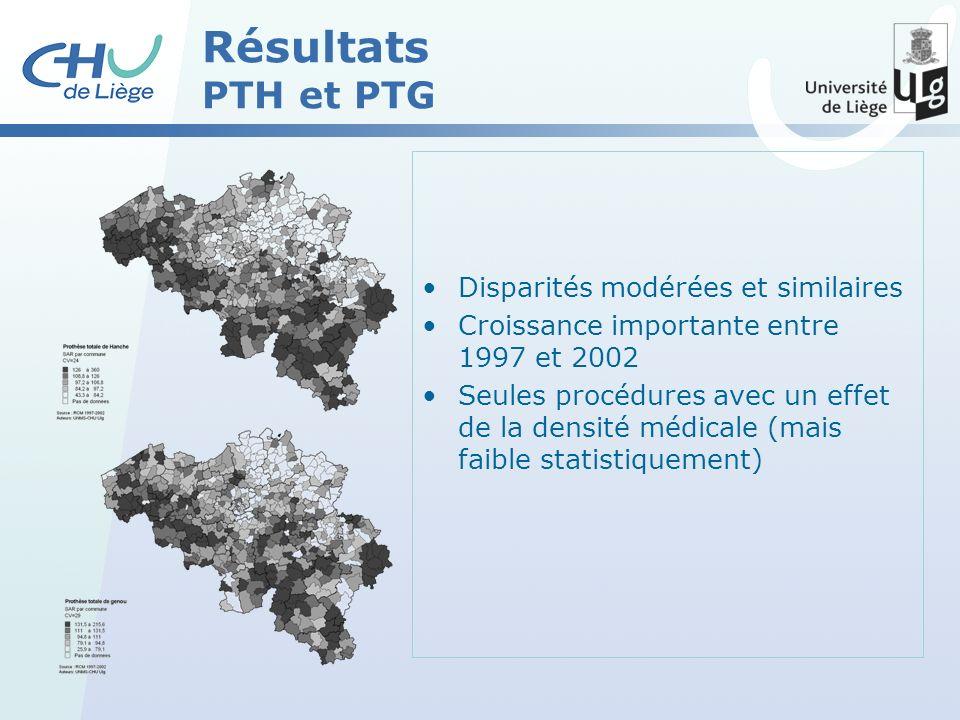 Résultats PTH et PTG Disparités modérées et similaires Croissance importante entre 1997 et 2002 Seules procédures avec un effet de la densité médicale (mais faible statistiquement)