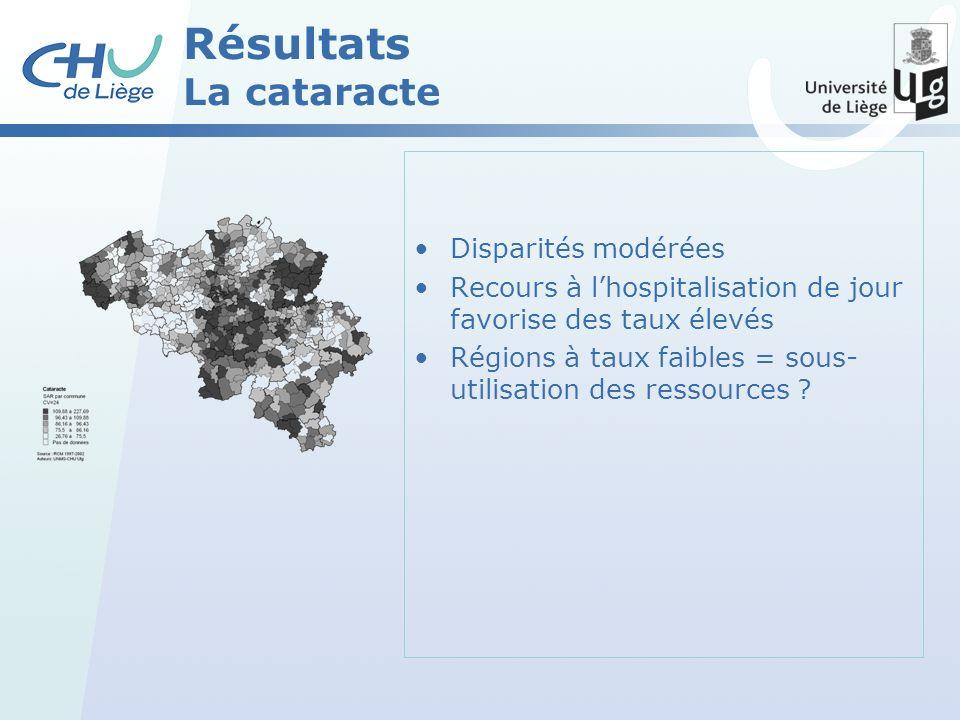 Résultats La cataracte Disparités modérées Recours à lhospitalisation de jour favorise des taux élevés Régions à taux faibles = sous- utilisation des ressources