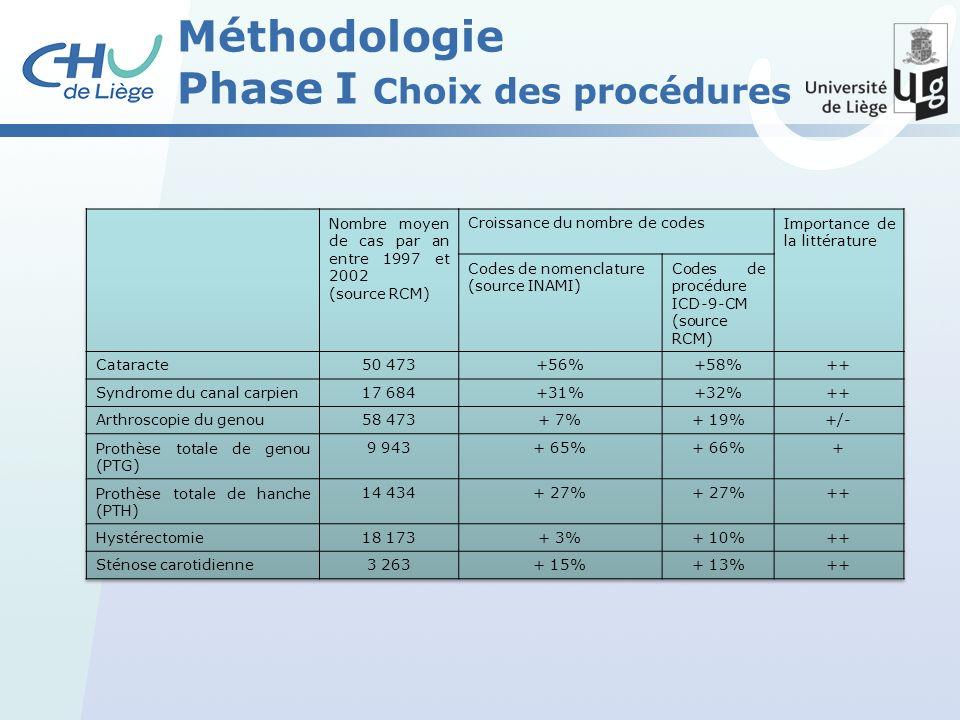 Méthodologie Phase I Choix des procédures