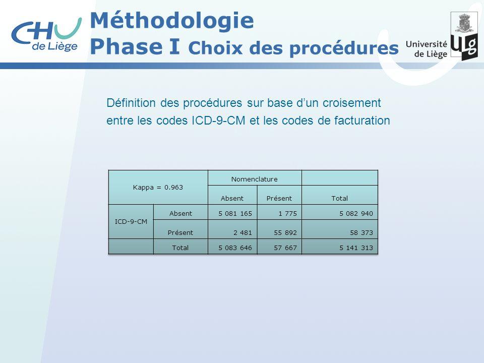 Définition des procédures sur base dun croisement entre les codes ICD-9-CM et les codes de facturation Méthodologie Phase I Choix des procédures